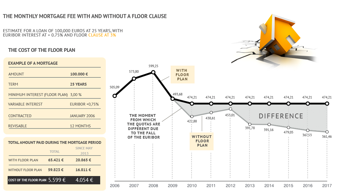 The monthly mortgage fee with and without a floor clause