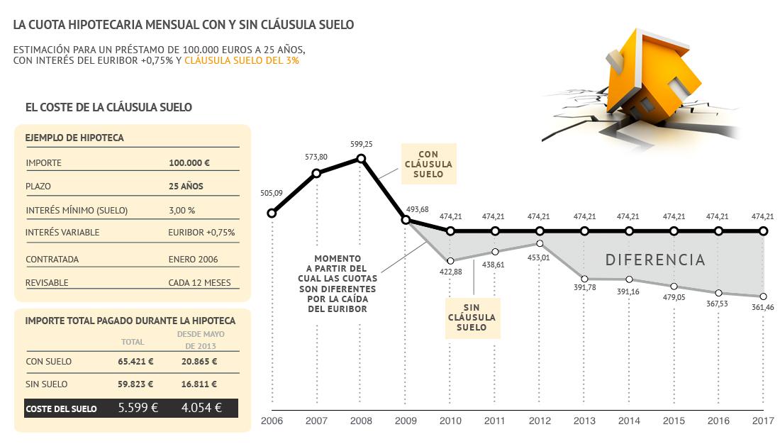 Cláusulas suelo aplicadas en hipotecas españolas